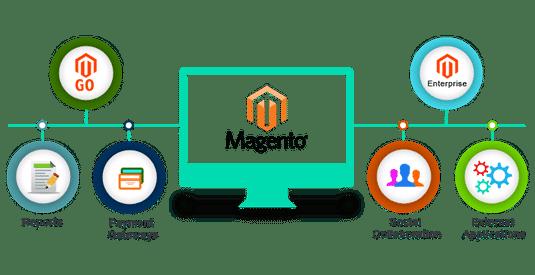 magento–ecommerce-website-development-company-dubai